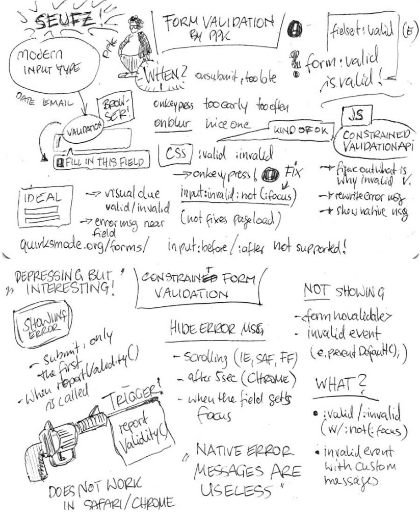 Sketchnotes PPK: Constraint Validation